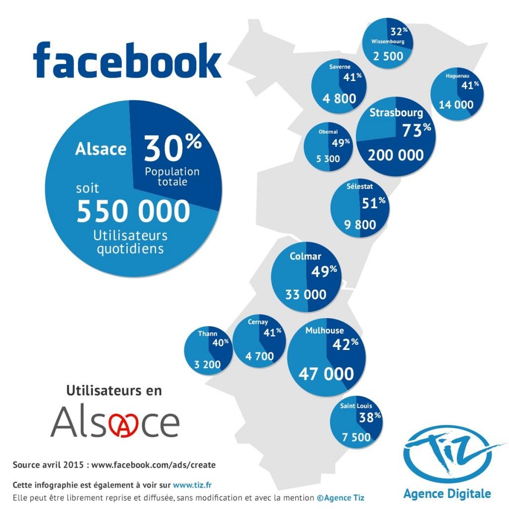 Utilisateurs-Facebook-Alsace-Strasbourg-Mulhouse-Colmar1